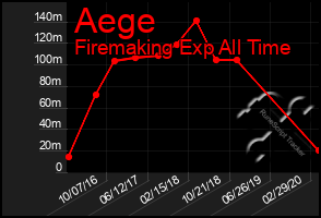 Total Graph of Aege