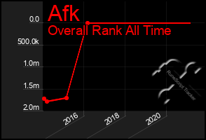 Total Graph of Afk