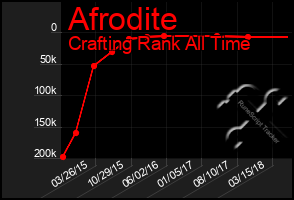 Total Graph of Afrodite