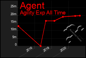Total Graph of Agent