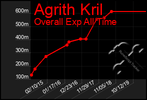 Total Graph of Agrith Kril