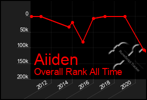 Total Graph of Aiiden