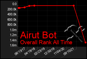 Total Graph of Airut Bot