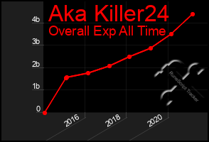 Total Graph of Aka Killer24