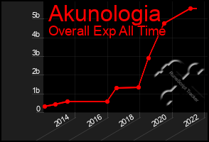 Total Graph of Akunologia