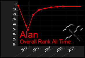 Total Graph of Alan