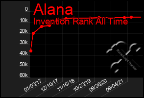 Total Graph of Alana