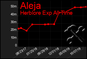 Total Graph of Aleja