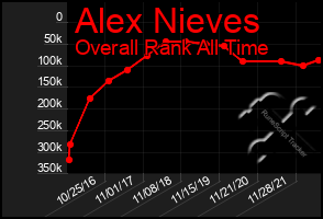 Total Graph of Alex Nieves