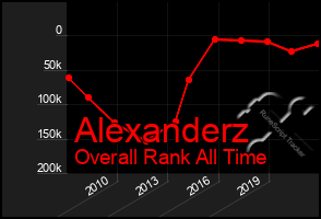 Total Graph of Alexanderz