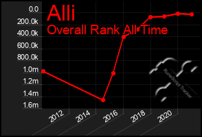 Total Graph of Alli