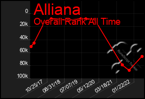 Total Graph of Alliana