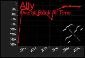 Total Graph of Ally