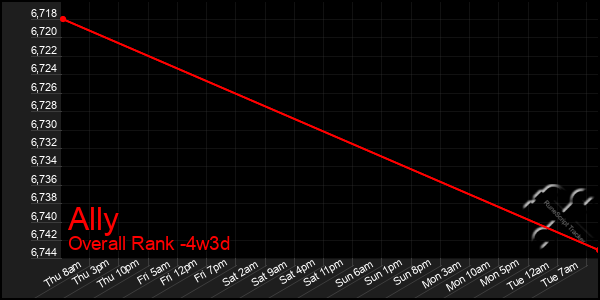 Last 31 Days Graph of Ally