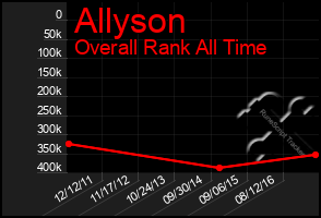 Total Graph of Allyson