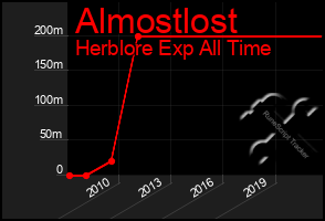 Total Graph of Almostlost