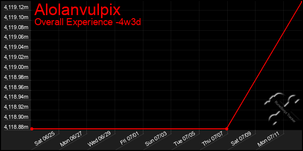 Last 31 Days Graph of Alolanvulpix