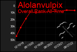 Total Graph of Alolanvulpix