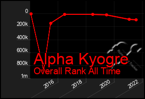 Total Graph of Alpha Kyogre