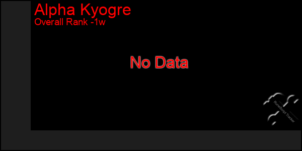 Last 7 Days Graph of Alpha Kyogre