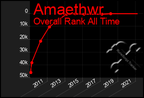 Total Graph of Amaethwr