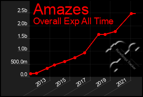 Total Graph of Amazes