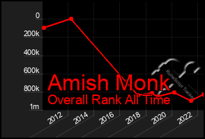 Total Graph of Amish Monk