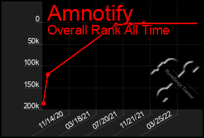 Total Graph of Amnotify