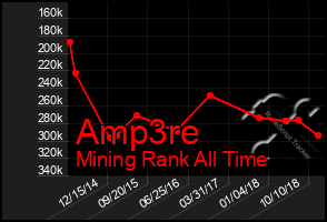 Total Graph of Amp3re