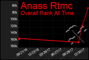 Total Graph of Anass Rtmc