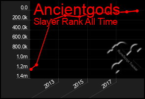 Total Graph of Ancientgods