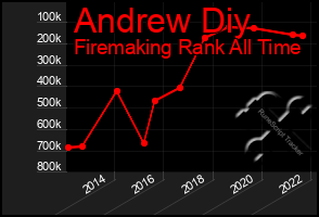 Total Graph of Andrew Diy