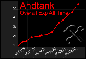 Total Graph of Andtank