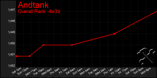 Last 31 Days Graph of Andtank