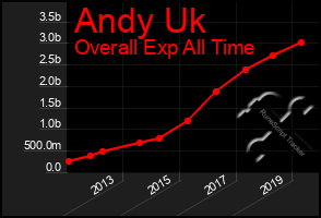 Total Graph of Andy Uk