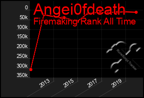 Total Graph of Angei0fdeath