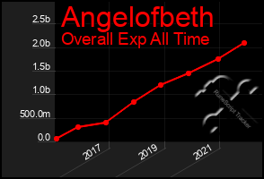 Total Graph of Angelofbeth