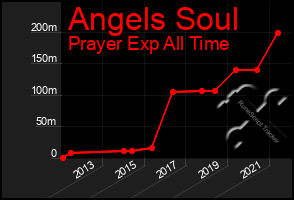 Total Graph of Angels Soul