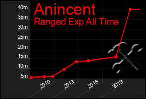 Total Graph of Anincent