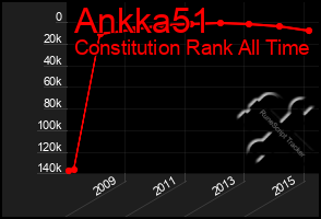Total Graph of Ankka51