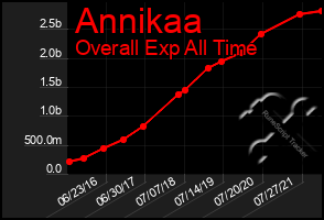 Total Graph of Annikaa