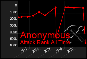 Total Graph of Anonymous