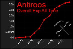 Total Graph of Antiroos