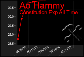 Total Graph of Ao Hammy