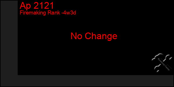 Last 31 Days Graph of Ap 2121