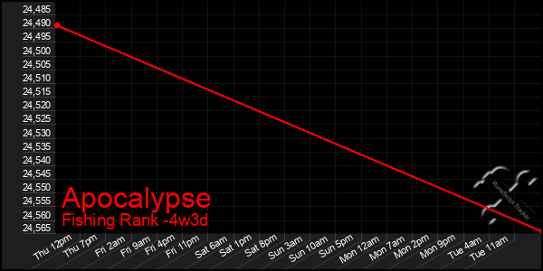 Last 31 Days Graph of Apocalypse