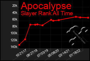 Total Graph of Apocalypse