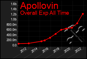Total Graph of Apollovin