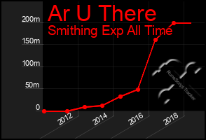 Total Graph of Ar U There