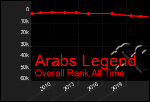 Total Graph of Arabs Legend